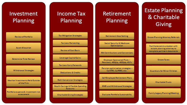 Financial Planning Services, Fresno
